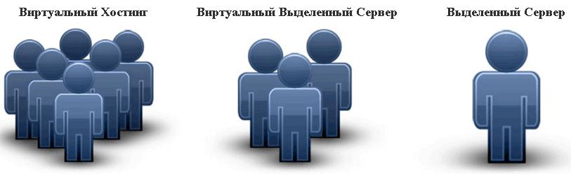 Vds хостинг виртуальный выделенный сервер бесплатный хостинг сайтов 1000 mb